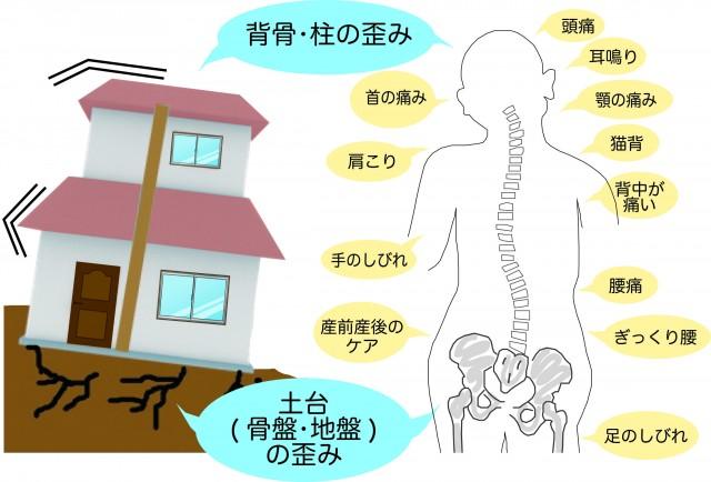 「熊本市北区弓削,」「おかもと弓削整骨院,」「頭痛,」「耳鳴り,」「顎の痛み,」「猫背,」「背中が痛い,」「腰痛,」「ぎっくり腰,」「足の痺れ,」「首の痛み,」「肩こり,」「手の痺れ,」「産前産後のケア,」